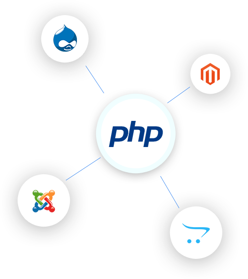 php based cms