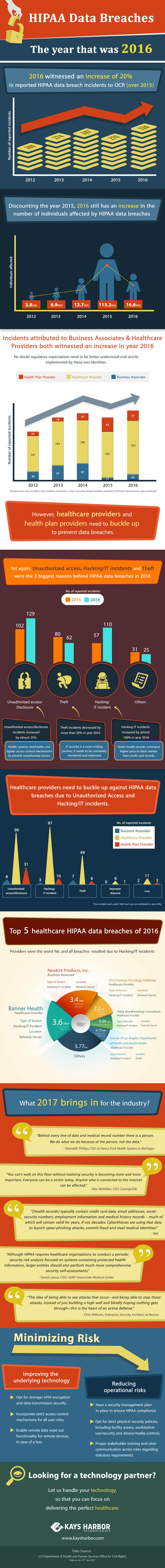 HIPAA data breaches – The year that was 2016
