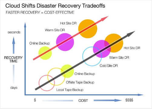 disaster recovery by cloud