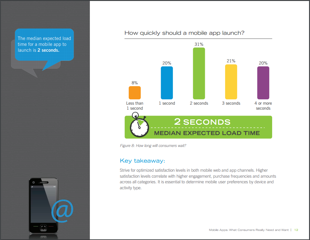 Mobile app median load time survey report - Dynatrace