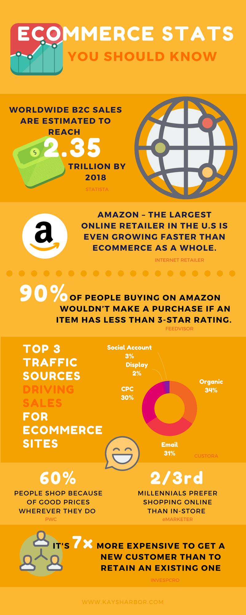 eCommerce-Stats