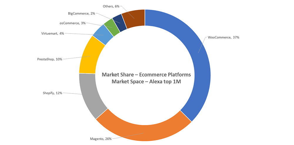 ecommerce-platforms-market-share