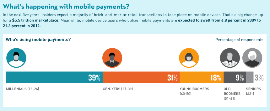 intuit-mobile-payments-usage