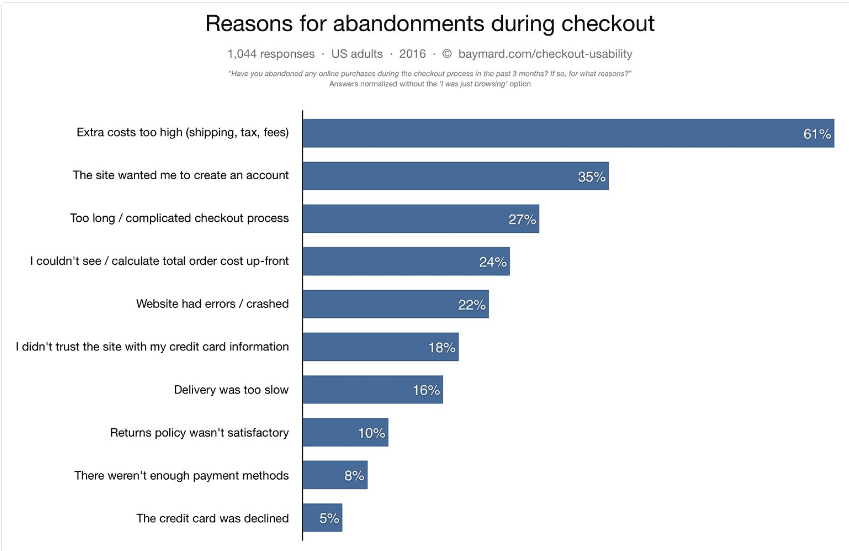 reasons-for-cart-abandonments