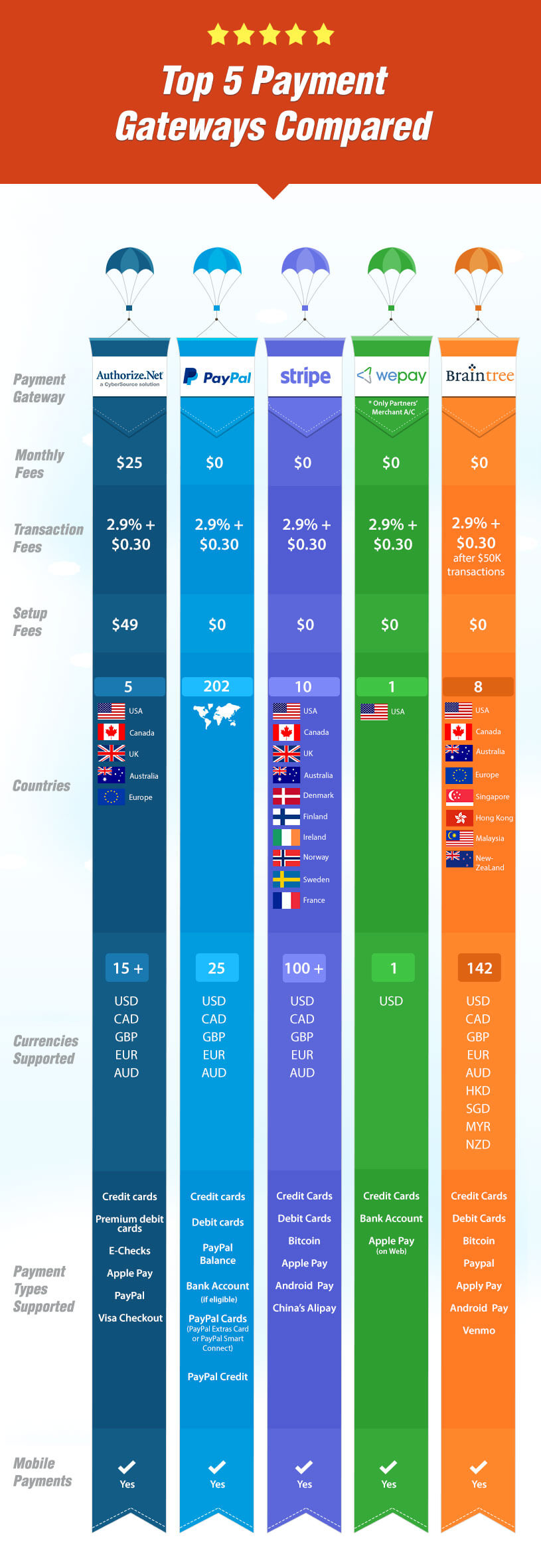 top-payment-gateways-compared