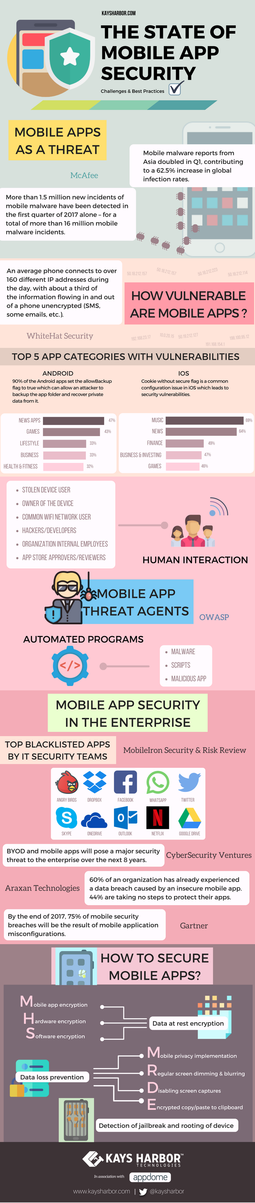the-state-of-mobile-app-security-infographic